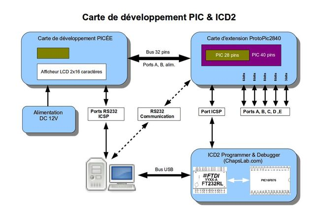 plan of my Pic development system with ICD2